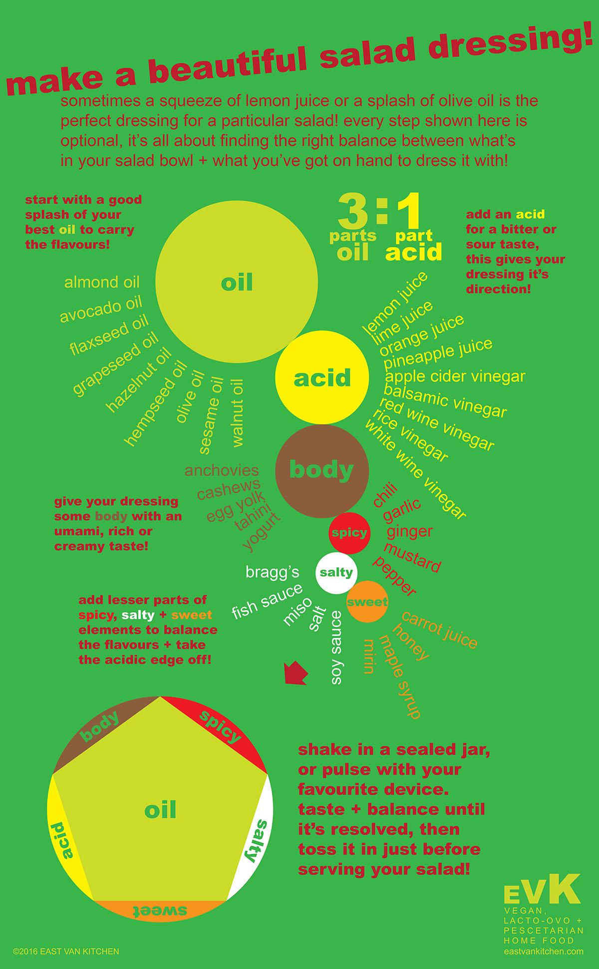 East Van Kitchen's formula for successful salad dressings!